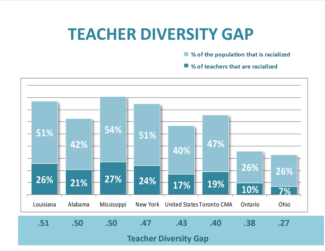 teacher diversity gap in Canada