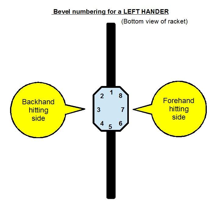 Tennis Bevels for left-handers