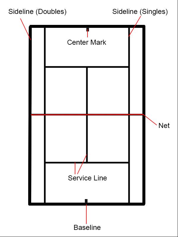 basic tennis court elements